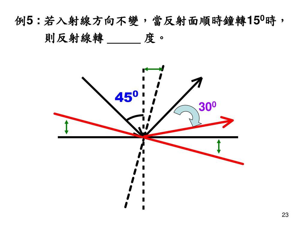 例5 : 若入射線方向不變,當反射面順時鐘轉150時,