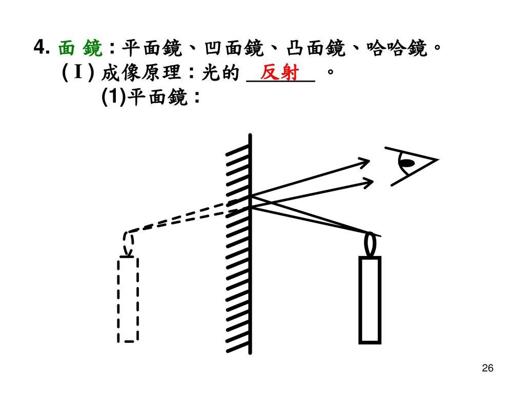 4. 面 鏡 : 平面鏡、凹面鏡、凸面鏡、哈哈鏡。 ( I ) 成像原理 : 光的 ______ 。 (1)平面鏡 : 反射
