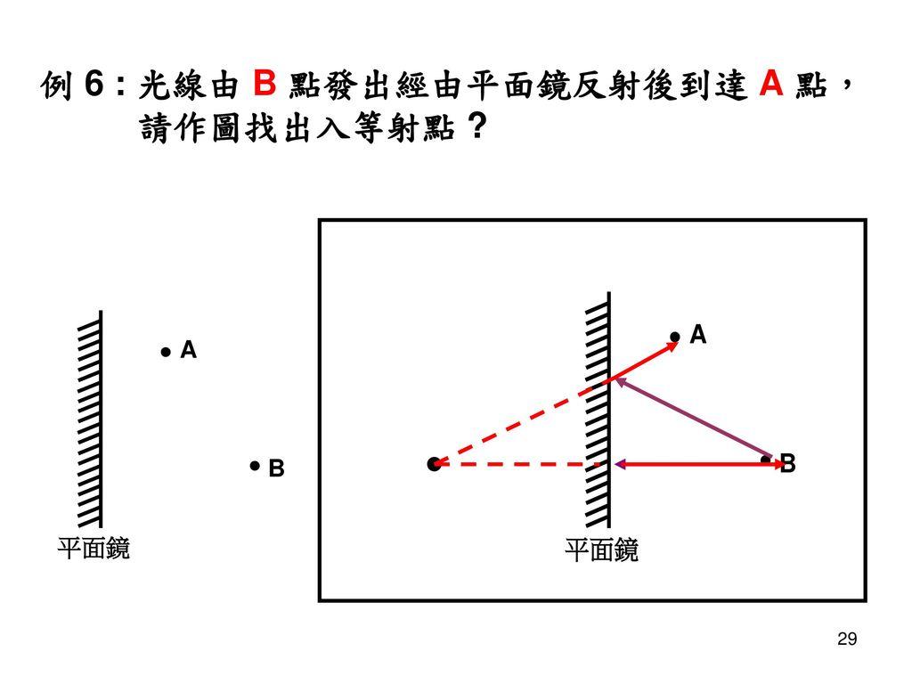 例 6 : 光線由 B 點發出經由平面鏡反射後到達 A 點, 請作圖找出入等射點