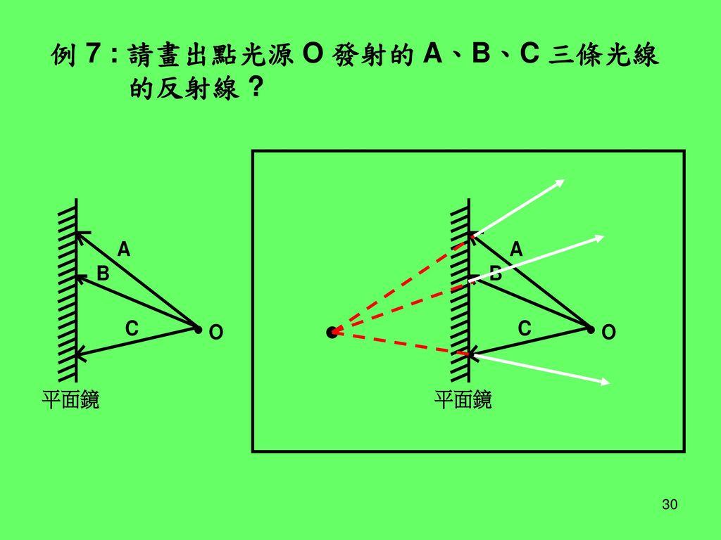 例 7 : 請畫出點光源 O 發射的 A、B、C 三條光線