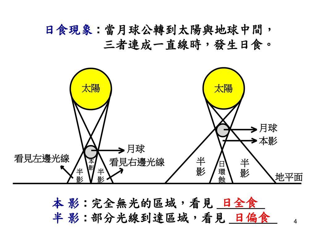 日食現象 : 當月球公轉到太陽與地球中間, 三者連成一直線時,發生日食。