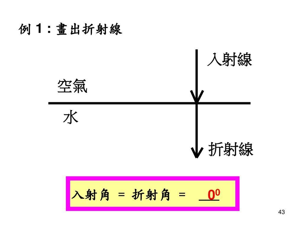 例 1 : 畫出折射線 入射角 = 折射角 = ___ 00