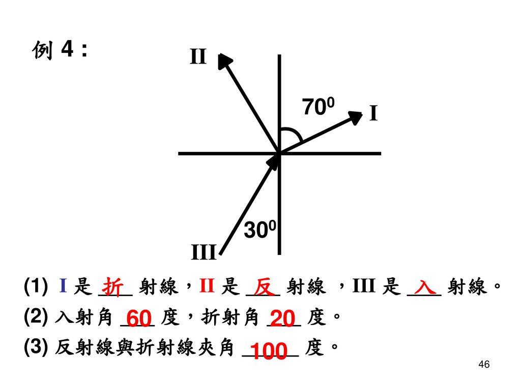 例 4 : 折 反 入 60 20 100 (1) I 是 ___ 射線,II 是 ___ 射線 ,III 是 ___ 射線。