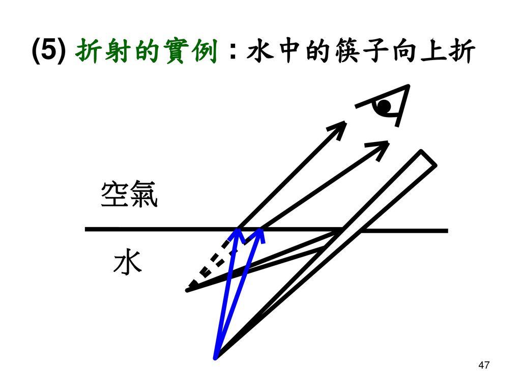 (5) 折射的實例 : 水中的筷子向上折