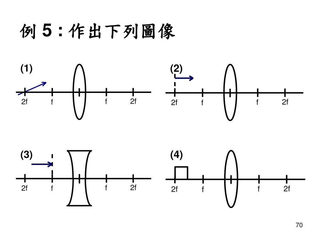 例 5 : 作出下列圖像