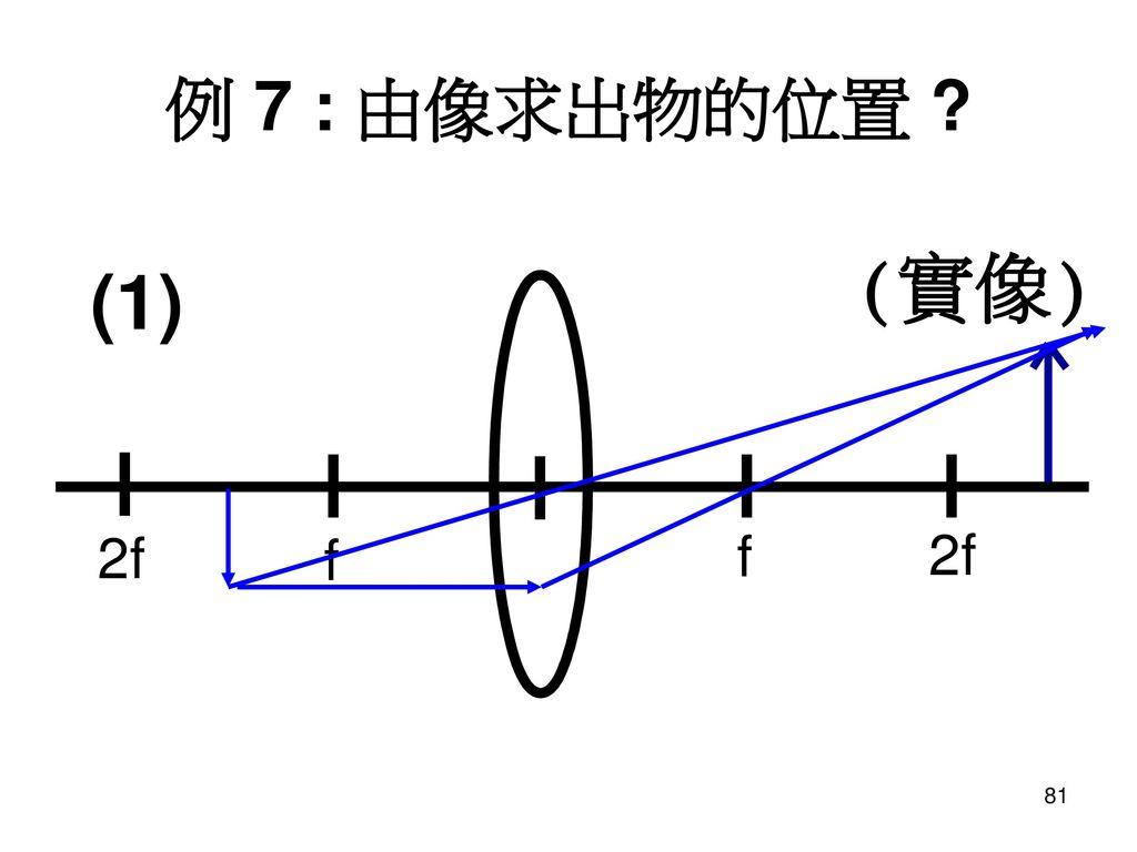 例 7 : 由像求出物的位置