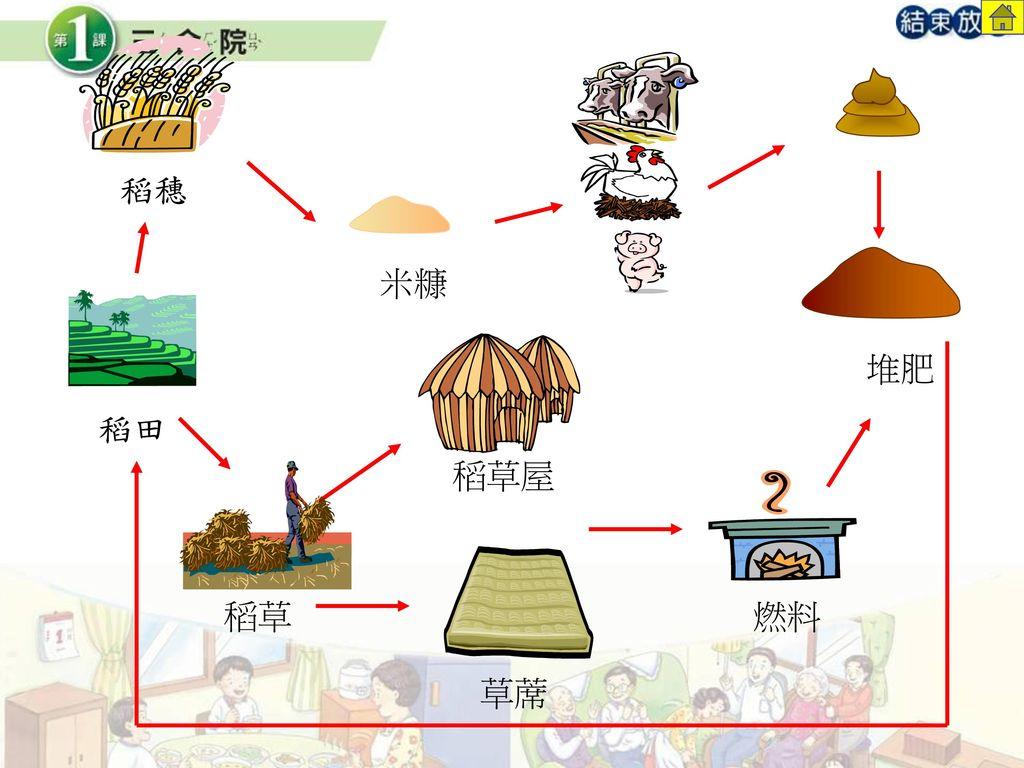 稻穗 米糠 堆肥 稻田 稻草屋 稻草 燃料 草蓆