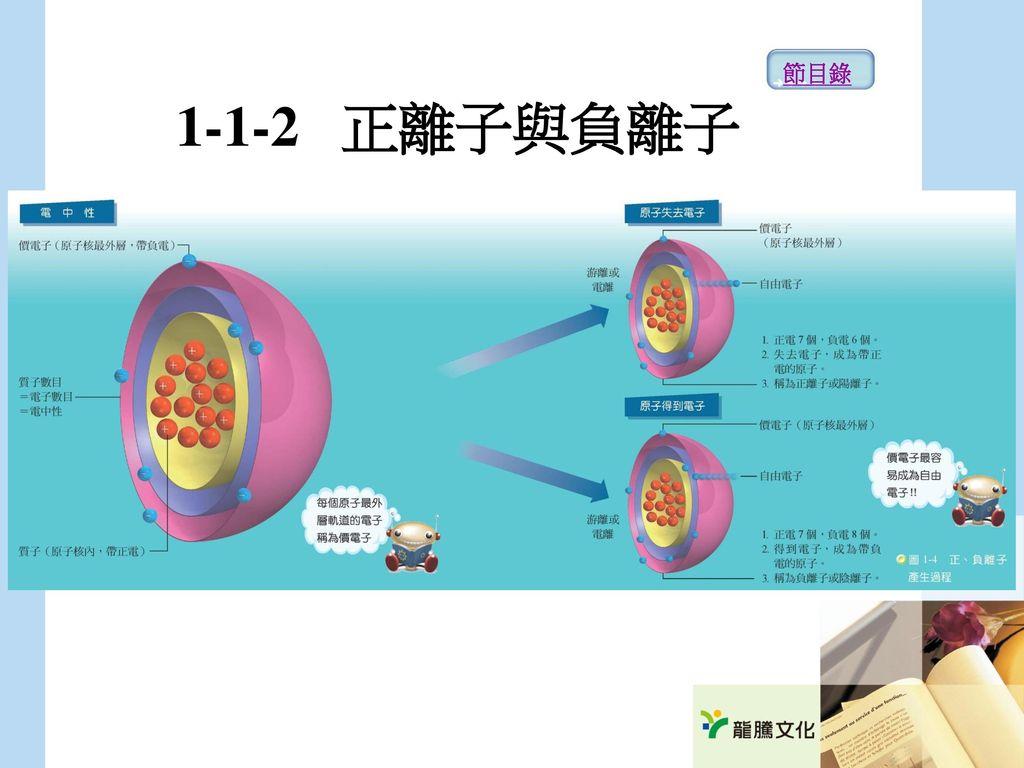 節目錄 1-1-2 正離子與負離子