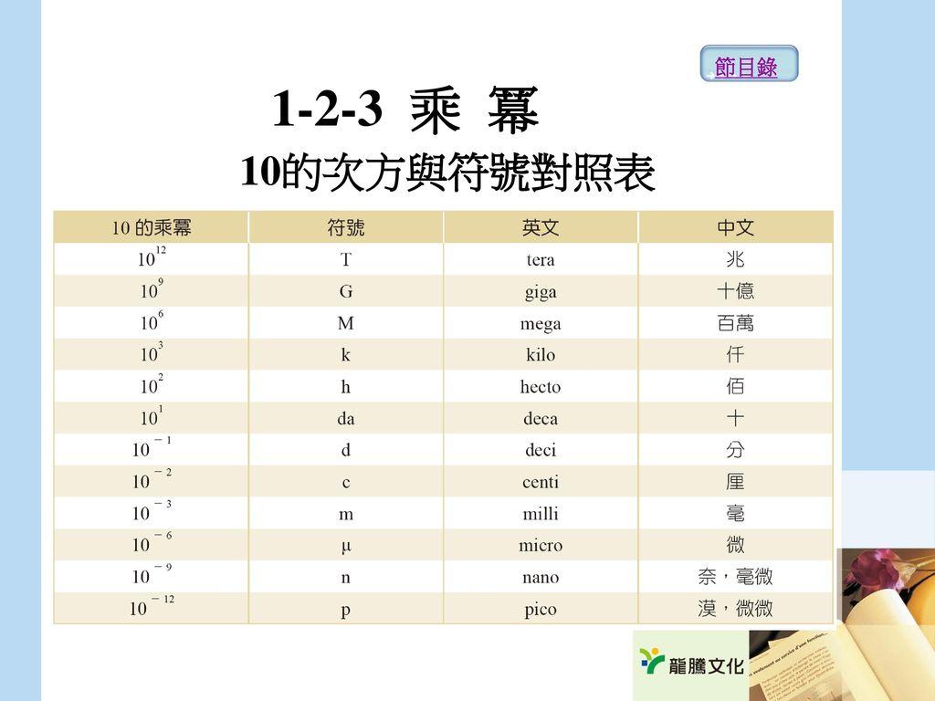節目錄 1-2-3 乘 冪 10的次方與符號對照表