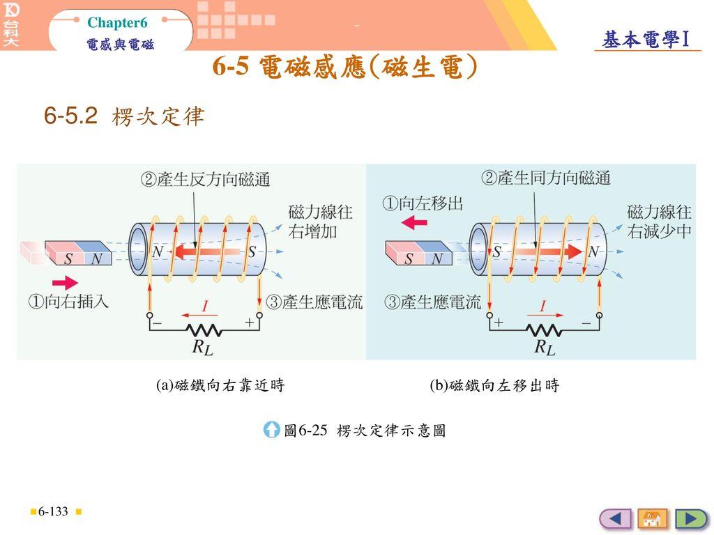 楞次定律 6-5.2 楞次定律 (a)磁鐵向右靠近時 (b)磁鐵向左移出時 圖6-25 楞次定律示意圖