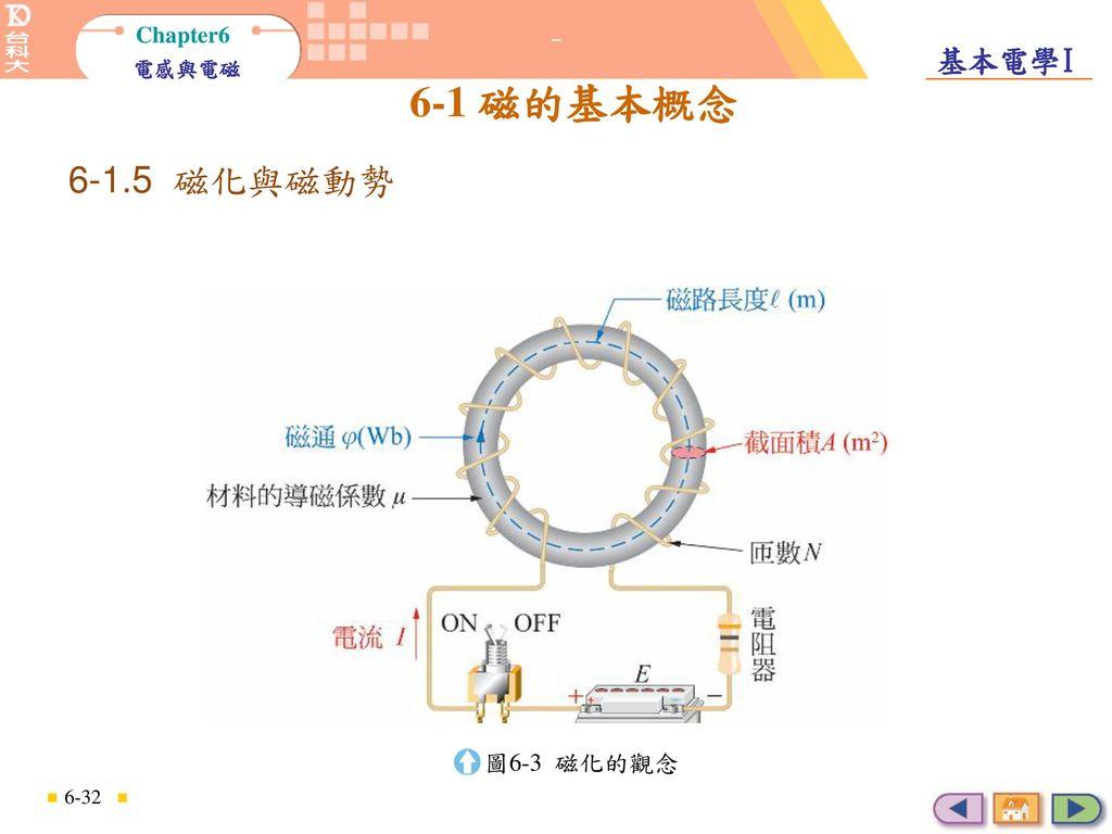 磁化與磁動勢 6-1.5 磁化與磁動勢 圖6-3 磁化的觀念