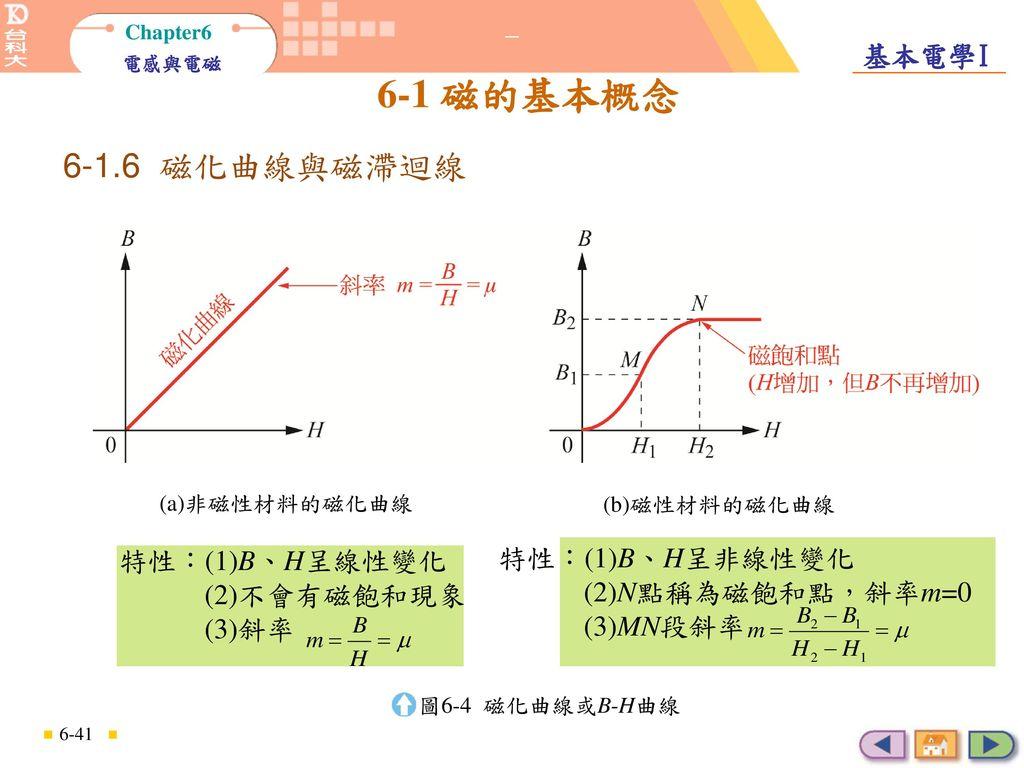 6-1.6 磁化曲線與磁滯迴線 特性:(1)B、H呈線性變化 (2)不會有磁飽和現象 (3)斜率