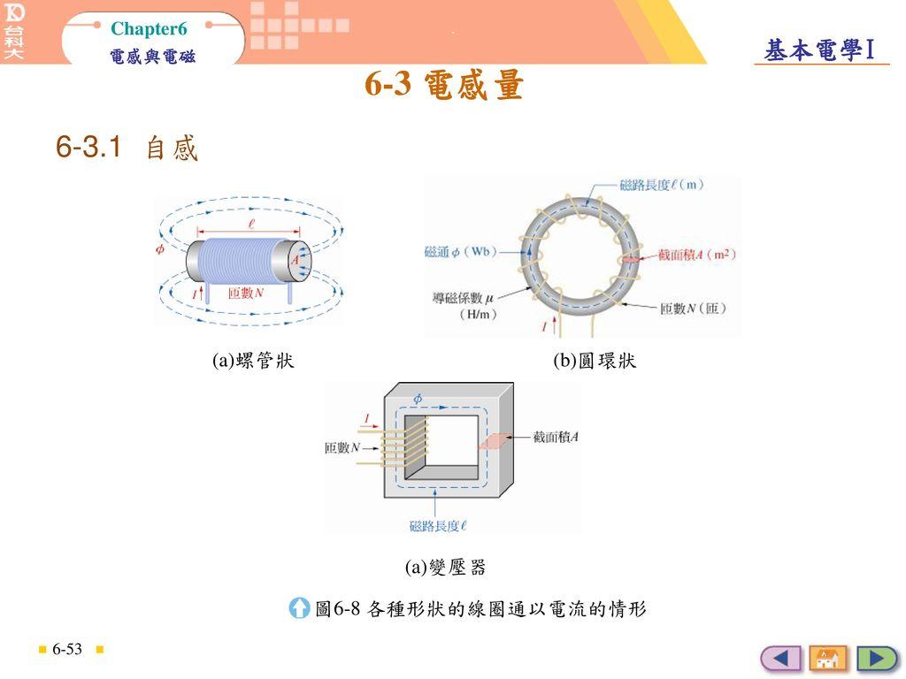 自感 6-3.1 自感 (a)螺管狀 (b)圓環狀 (a)變壓器 圖6-8 各種形狀的線圈通以電流的情形