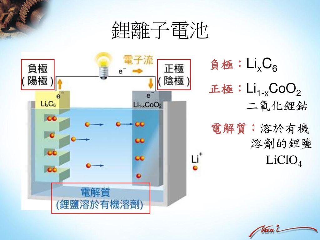 鋰離子電池 負極:LixC6 正極:Li1-xCoO2 二氧化鋰鈷 電解質:溶於有機 溶劑的鋰鹽 LiClO4