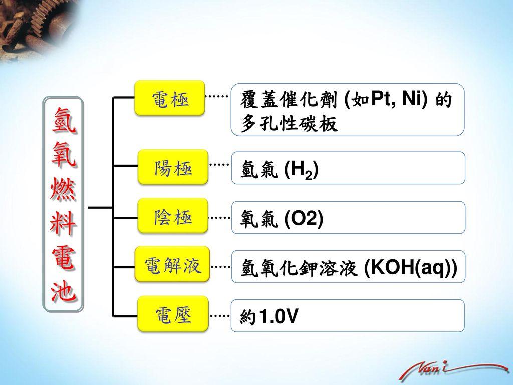 氫氧燃料電池 電極 覆蓋催化劑 (如Pt, Ni) 的 多孔性碳板 陽極 氫氣 (H2) 陰極 氧氣 (O2) 電解液