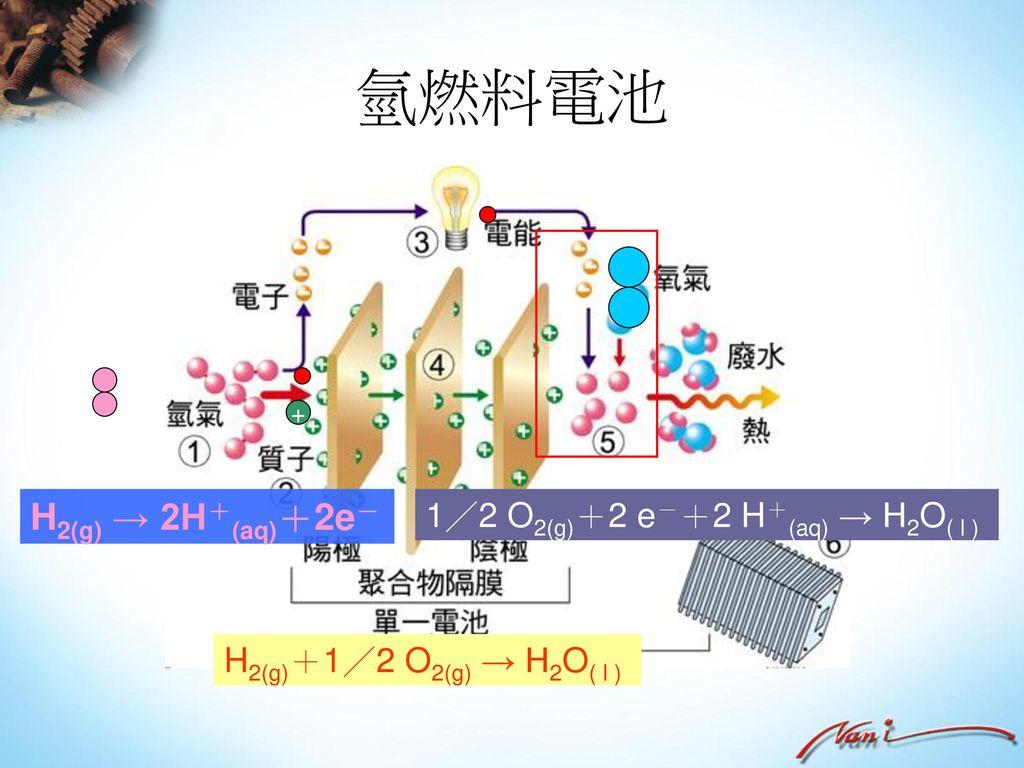 氫燃料電池 H2(g) → 2H+(aq)+2e- 1/2 O2(g)+2 e-+2 H+(aq) → H2O( l )