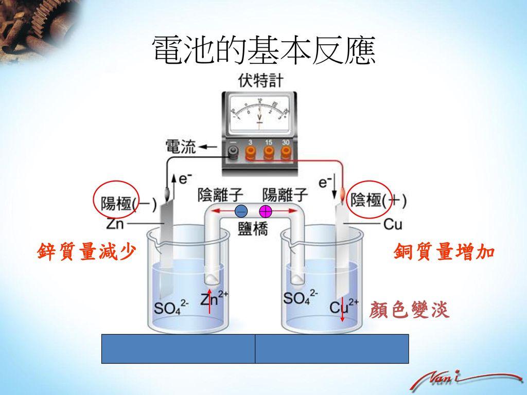 電池的基本反應 - 鋅質量減少 銅質量增加 顏色變淡