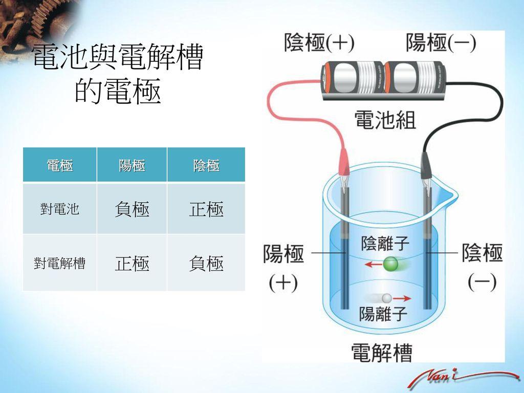 電池與電解槽的電極 電極 陽極 陰極 對電池 負極 正極 對電解槽