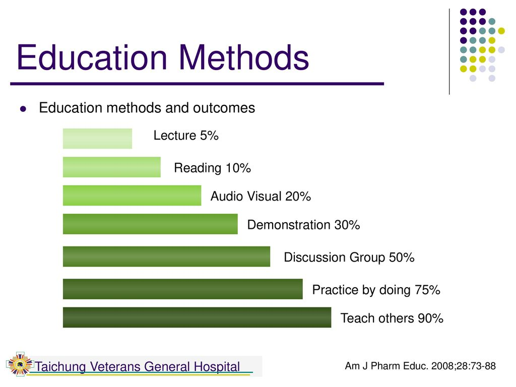 Education Methods Education methods and outcomes Lecture 5%