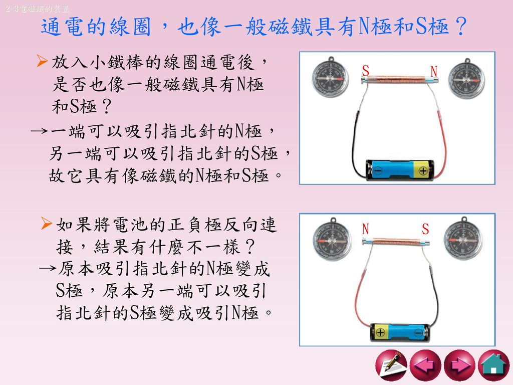 通電的線圈,也像一般磁鐵具有N極和S極?