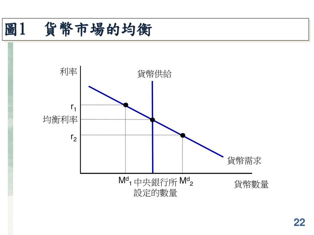圖1 貨幣市場的均衡 利率 貨幣供給 中央銀行所 設定的數量 貨幣需求 r1 Md1 均衡利率 r2 Md2 貨幣數量 22