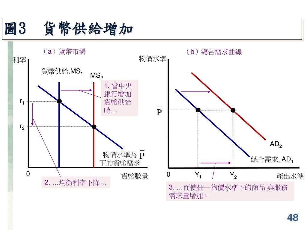 圖3 貨幣供給增加 48 (a)貨幣市場 (b)總合需求曲線 利率 物價水準 貨幣供給,MS1 MS2 AD2