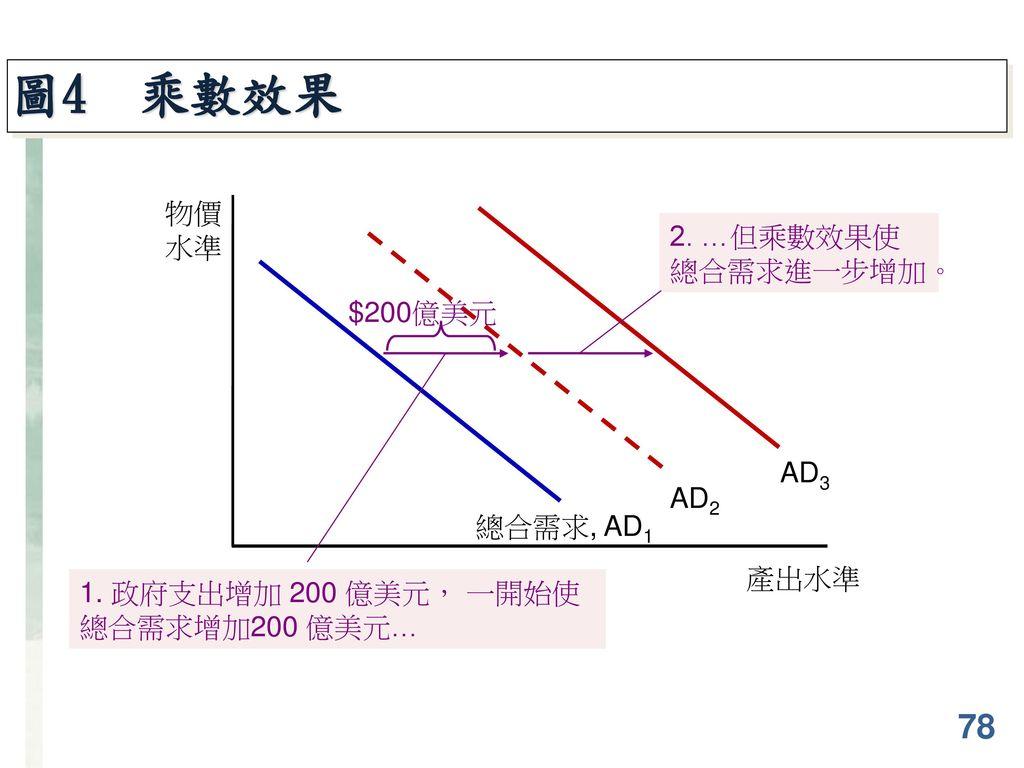 圖4 乘數效果 78 物價 水準 2. …但乘數效果使總合需求進一步增加。 $200億美元 AD3 AD2 總合需求, AD1 產出水準
