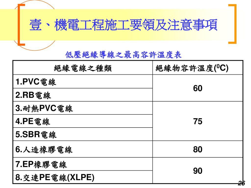 壹、機電工程施工要領及注意事項 低壓絕緣導線之最高容許溫度表 絕緣電線之種類 絕緣物容許溫度(0C) 1.PVC電線 60 2.RB電線