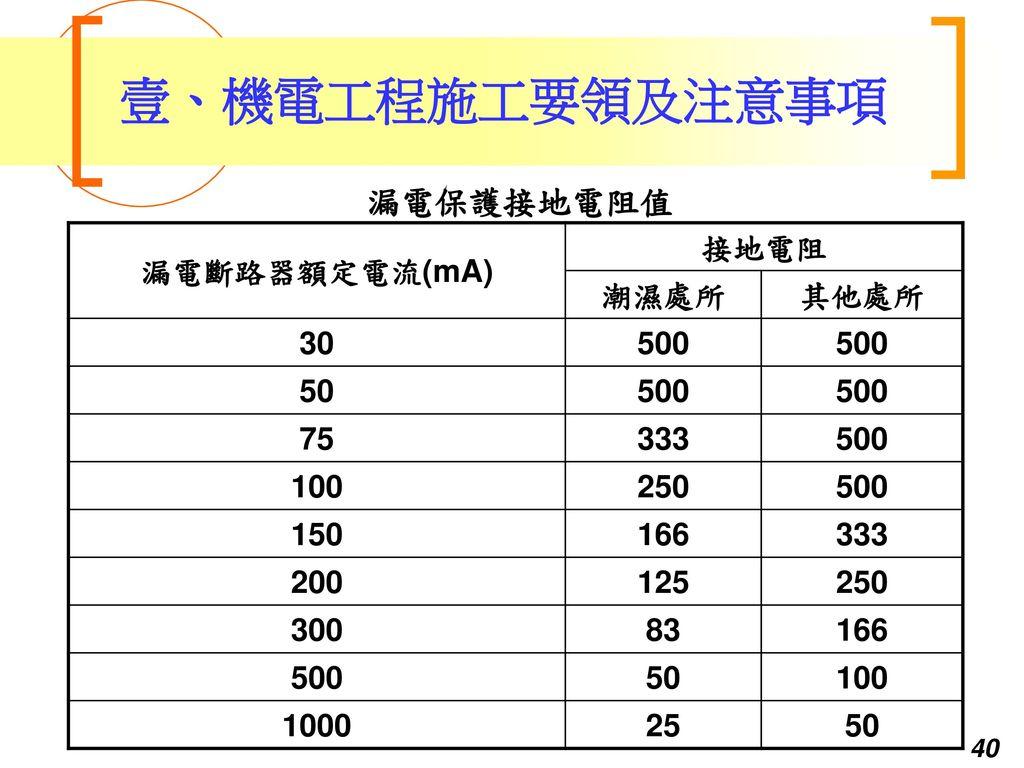壹、機電工程施工要領及注意事項 漏電保護接地電阻值 漏電斷路器額定電流(mA) 接地電阻 潮濕處所 其他處所 30 500 50 75