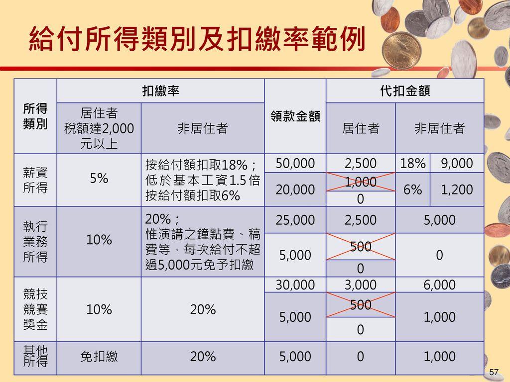 給付所得類別及扣繳率範例 所得類別 扣繳率 領款金額 代扣金額 居住者 稅額達2,000元以上 非居住者 薪資所得 5%