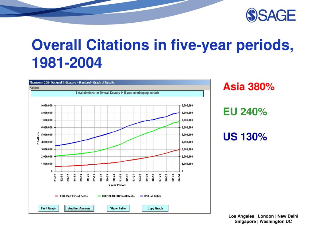 Overall Citations in five-year periods,