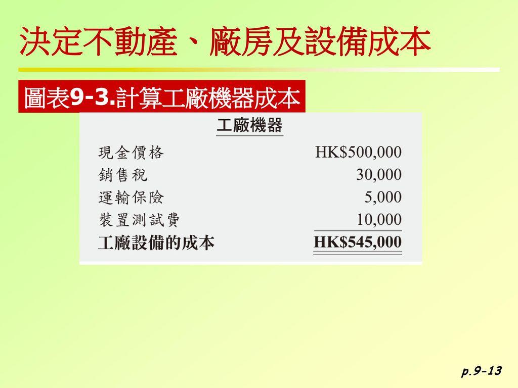 決定不動產、廠房及設備成本 圖表9-3.計算工廠機器成本 p.9-13