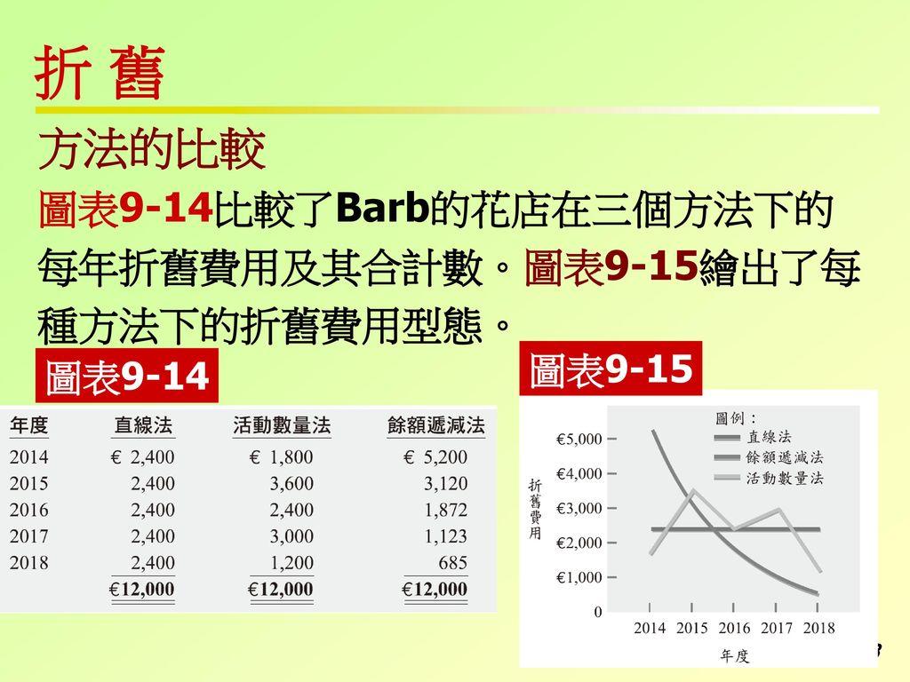 折 舊 方法的比較 圖表9-14比較了Barb的花店在三個方法下的 每年折舊費用及其合計數。圖表9-15繪出了每 種方法下的折舊費用型態。