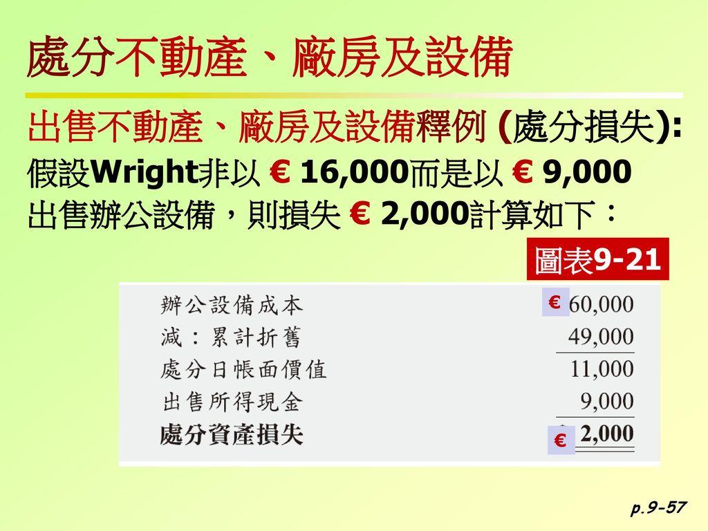 處分不動產、廠房及設備 出售不動產、廠房及設備釋例 (處分損失): 假設Wright非以 € 16,000而是以 € 9,000