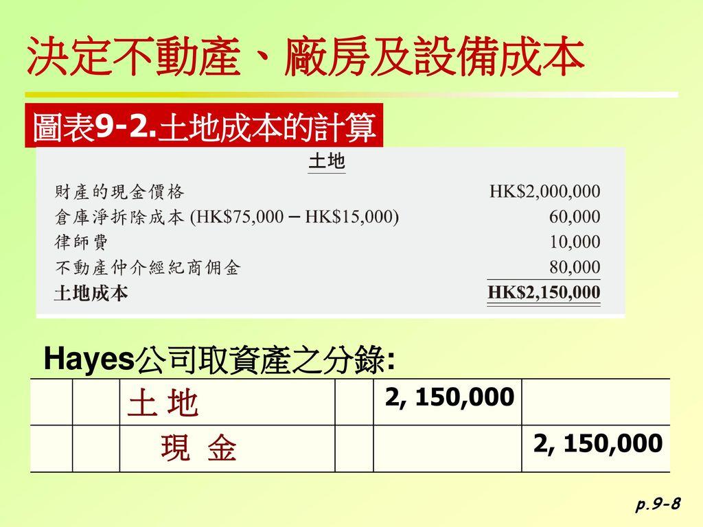 決定不動產、廠房及設備成本 圖表9-2.土地成本的計算 Hayes公司取資產之分錄: 土 地 2, 150,000 現 金 p.9-8