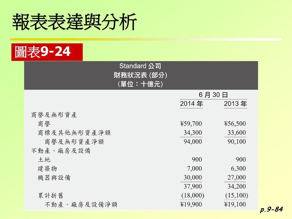報表表達與分析 圖表9-24 p.9-84