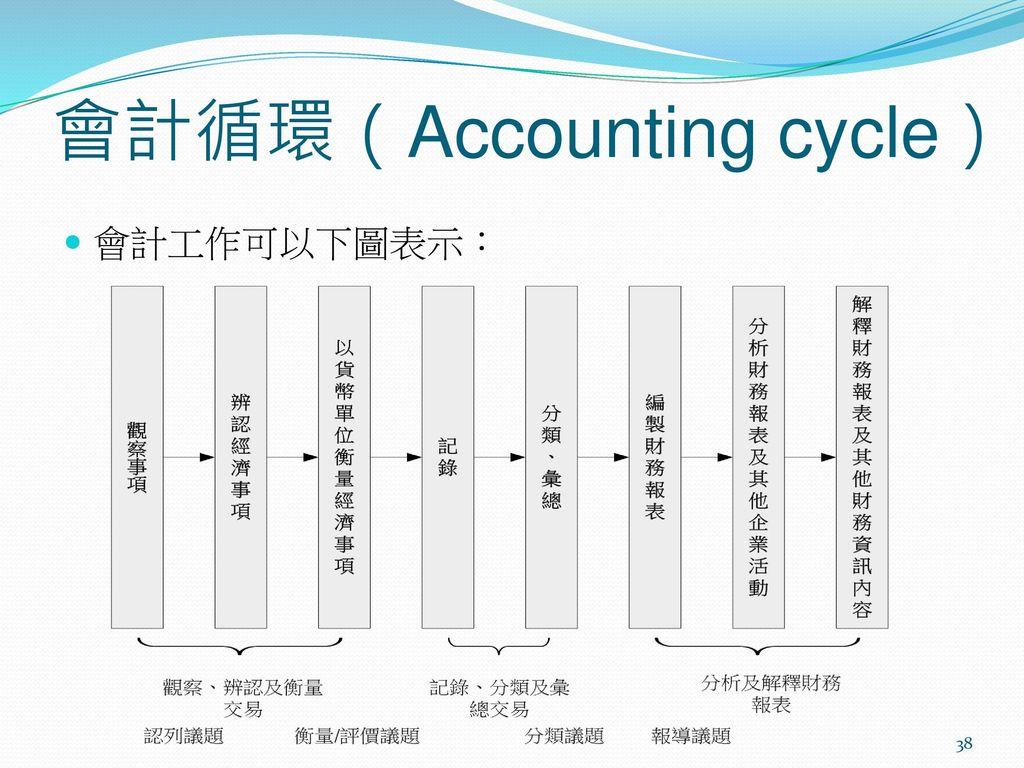 會計循環(Accounting cycle)