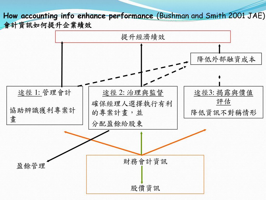 How accounting info enhance performance (Bushman and Smith 2001 JAE) 會計資訊如何提升企業績效