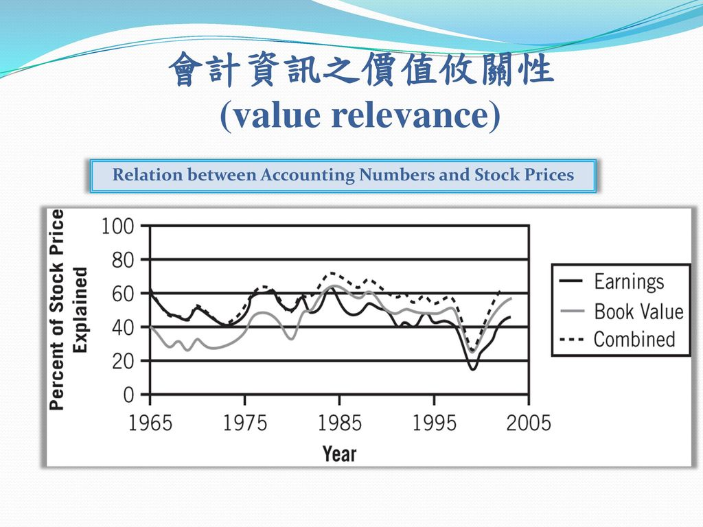 會計資訊之價值攸關性 (value relevance)