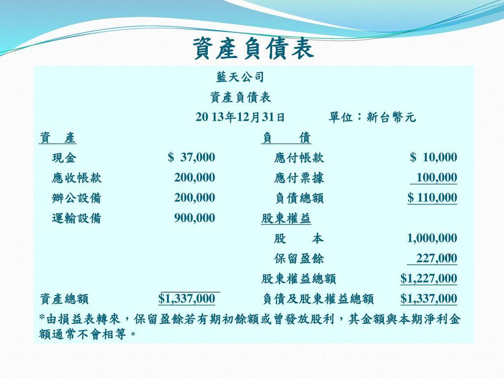 資產負債表 藍天公司 資產負債表 20 13年12月31日 單位:新台幣元 資 產 負 債 現金 $ 37,000 應付帳款