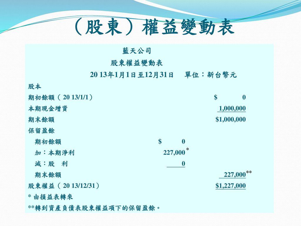 (股東)權益變動表 藍天公司 股東權益變動表 20 13年1月1日至12月31日 單位:新台幣元 股本 期初餘額( 20 13/1/1)