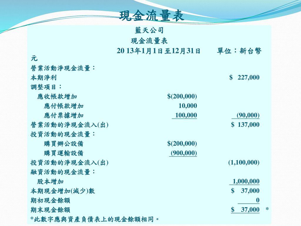 現金流量表 藍天公司 現金流量表 20 13年1月1日至12月31日 單位:新台幣元 營業活動淨現金流量: 本期淨利 $ 227,000