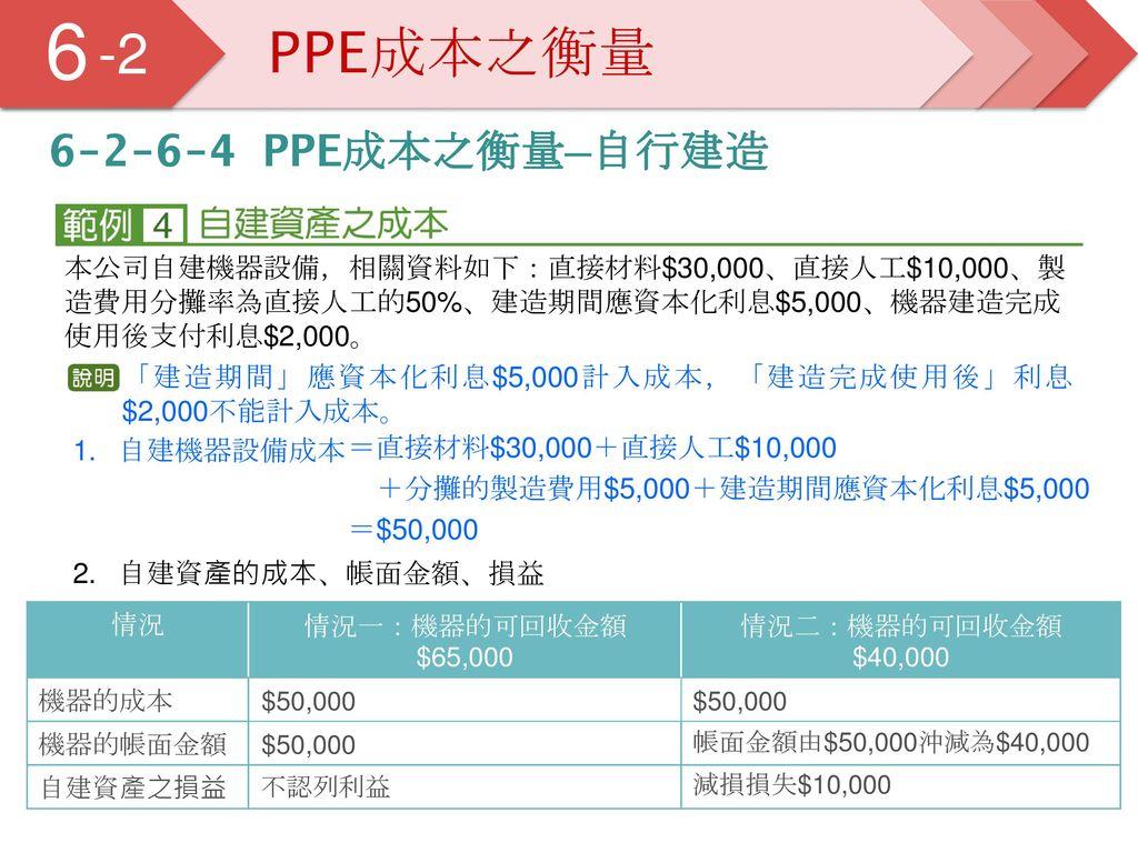 6 5 -2 PPE成本之衡量 6-2-6-4 PPE成本之衡量─自行建造