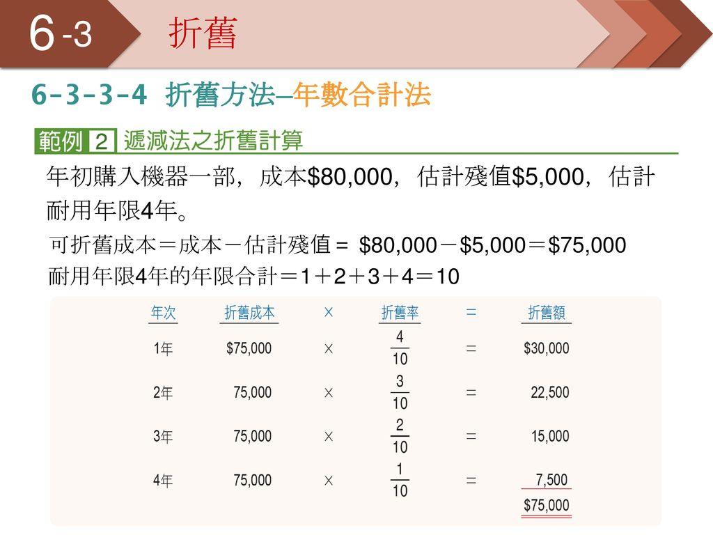 6 5 -3 折舊 6-3-3-4 折舊方法─年數合計法 年初購入機器一部,成本$80,000,估計殘值$5,000,估計耐用年限4年。