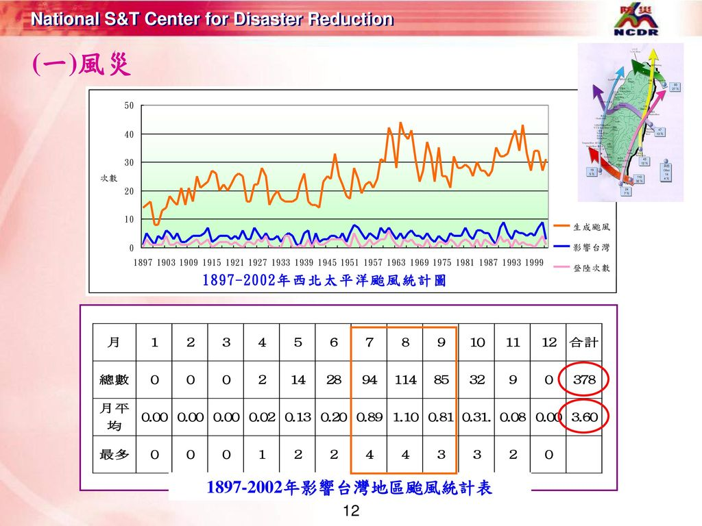 (一)風災 1897-2002年影響台灣地區颱風統計表