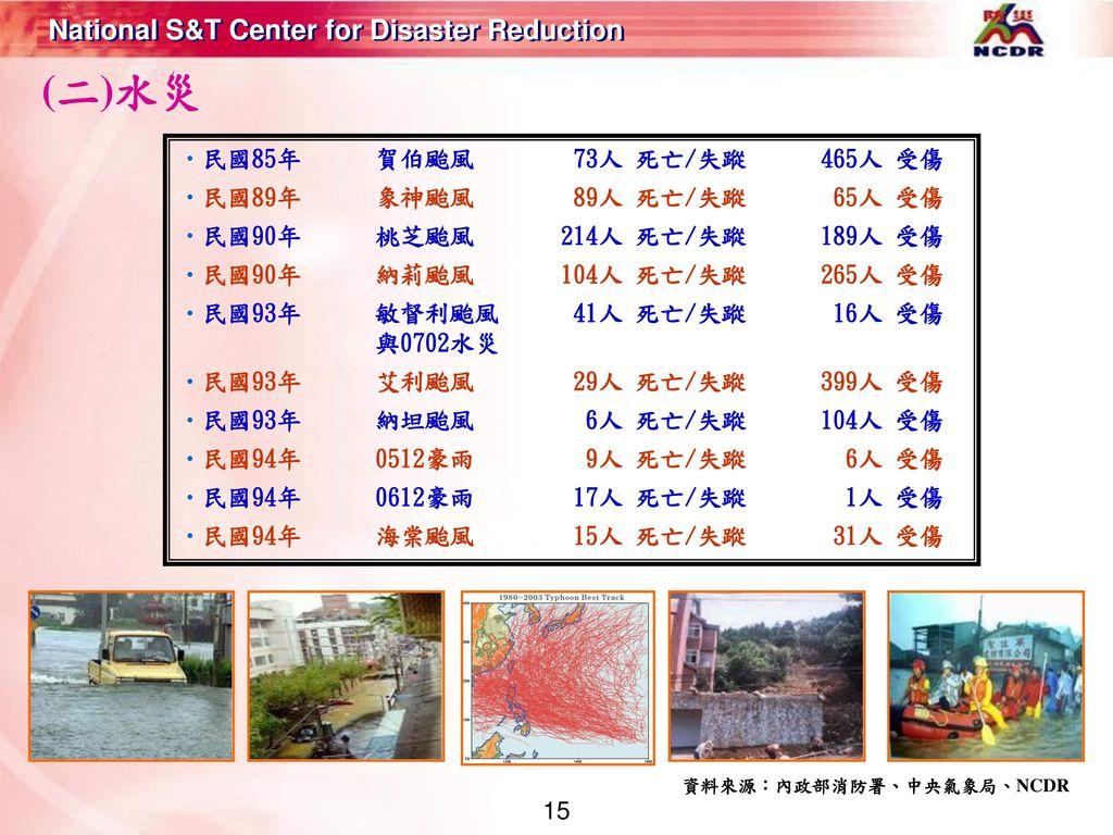 (二)水災 民國85年 賀伯颱風 73人 死亡/失蹤 465人 受傷 民國89年 象神颱風 89人 死亡/失蹤 65人 受傷
