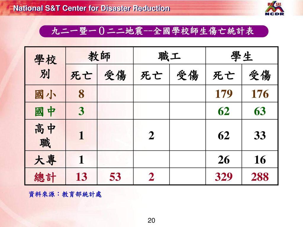 九二一暨一0二二地震--全國學校師生傷亡統計表