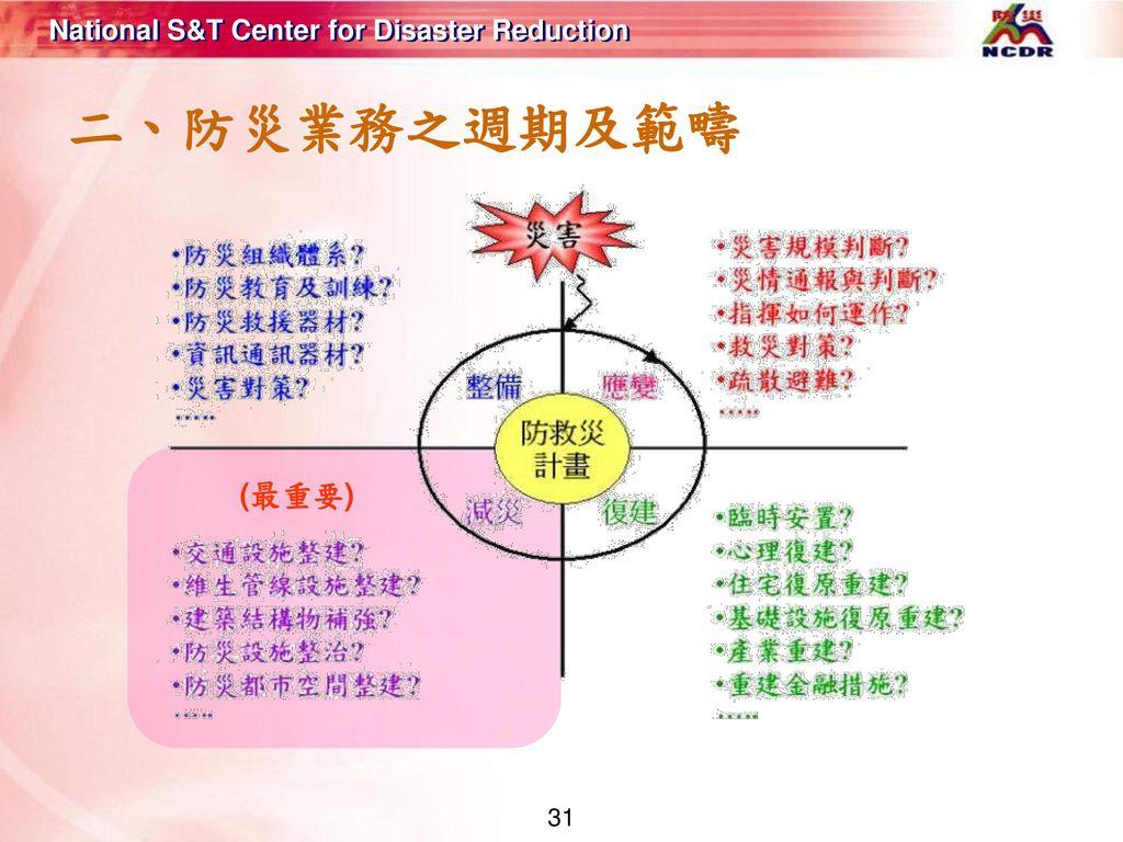 二、防災業務之週期及範疇 (最重要)