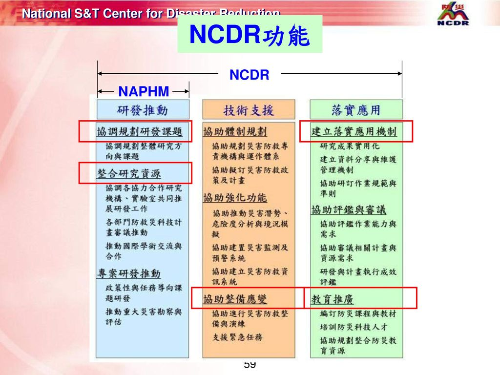 NCDR功能 NAPHM NCDR