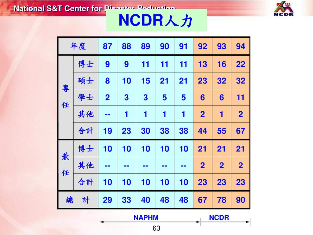 NCDR人力 NAPHM NCDR